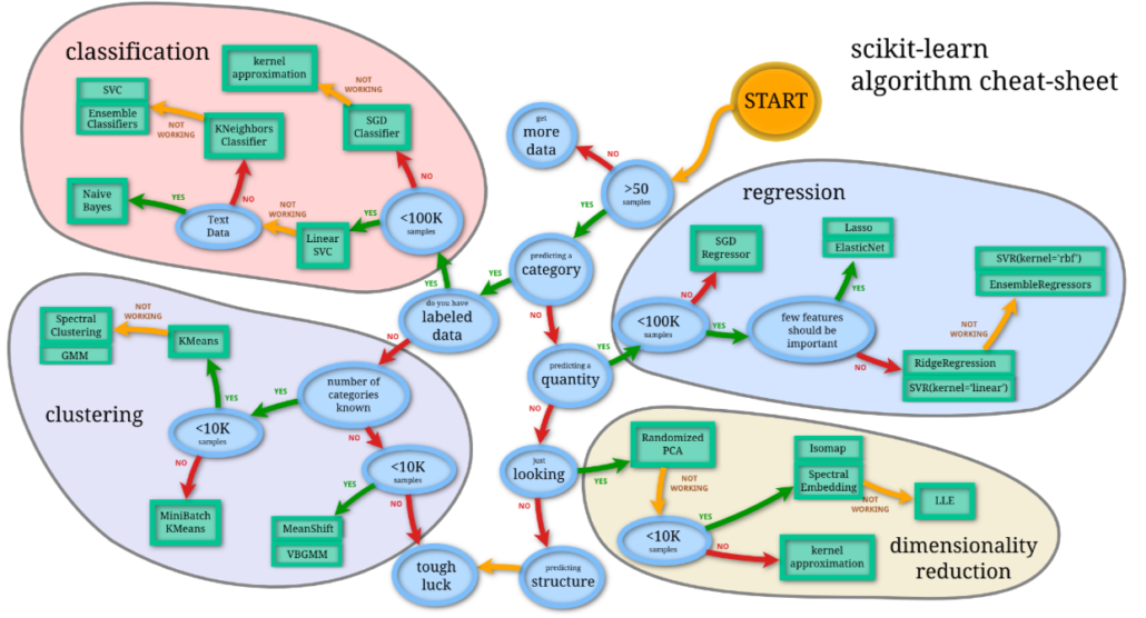 Scikit-Learn Machine Learning Roadmap