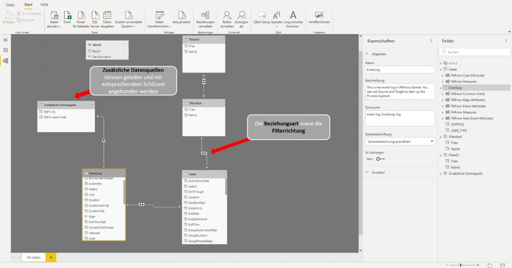 Data Model in Microsoft Power BI