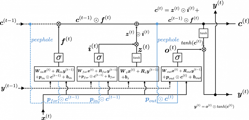 LSTM inner architecture