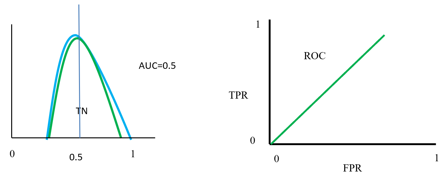 ROC distributions (class fully overlap distinguished)