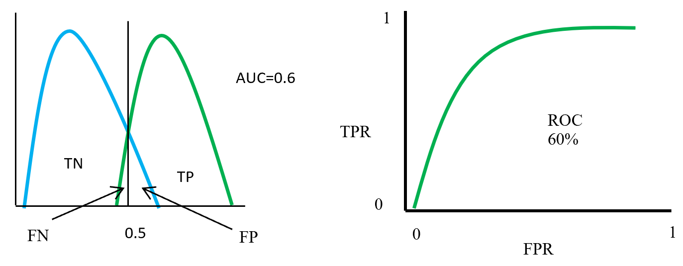 ROC distributions (class partly overlap distinguished)