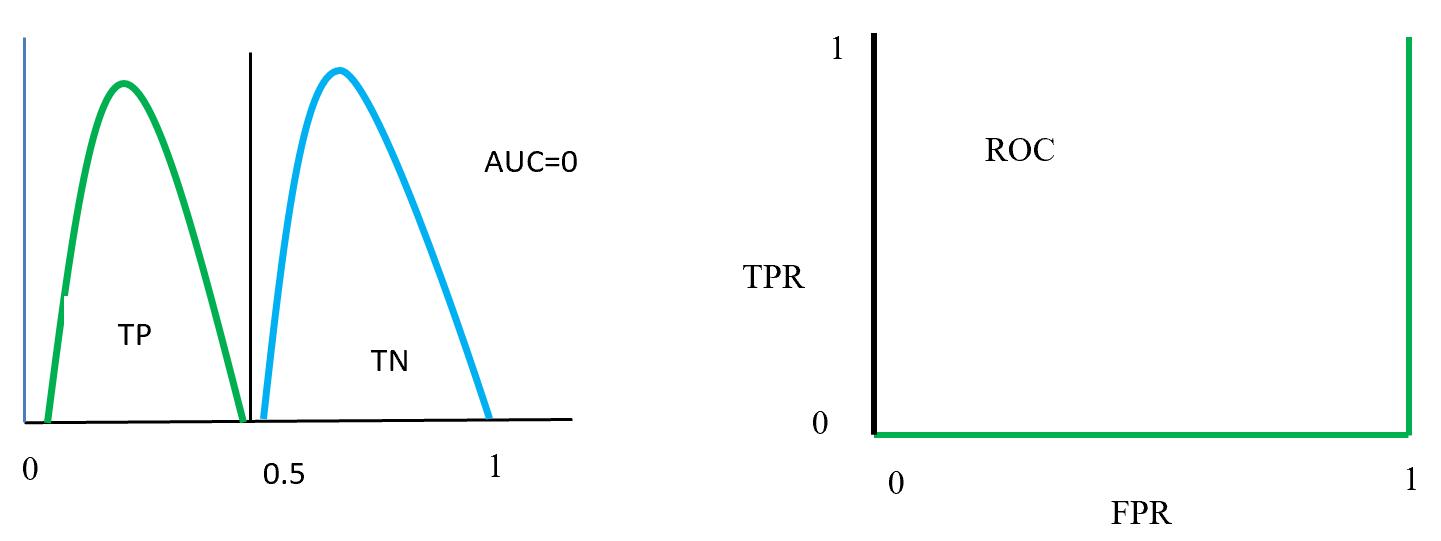ROC distributions (class swap position distinguished)