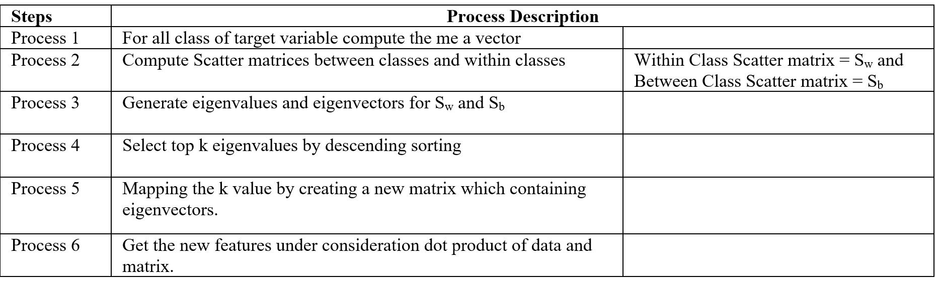 LDA Process