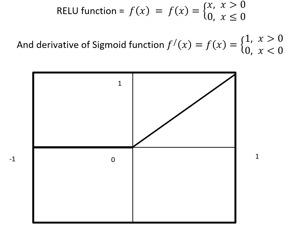 Relu Activation Function