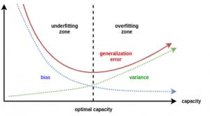 Training of Supervised Machine Learning