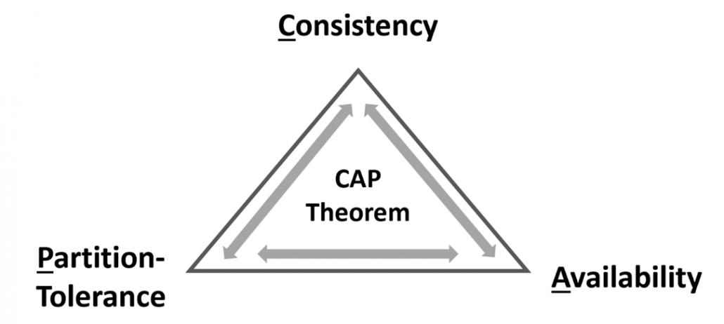 CAP Theorem Triangle
