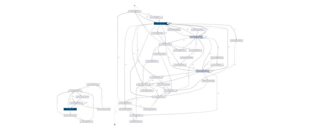 Success Criteria Process Mining – Data Science Blog