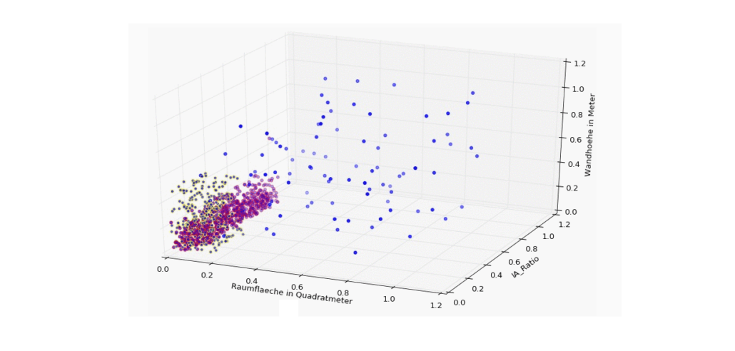 Machine Learning mit Python – Minimalbeispiel – Data Science Blog