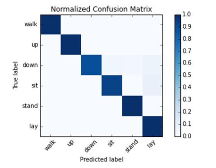 Einstieg in das Maschinelle Lernen mit Python(x,y) – Data Science Blog