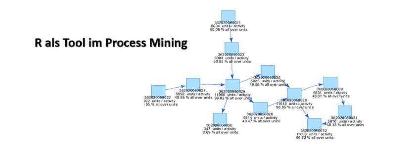 R Als Tool Im Process Mining Data Science Blog