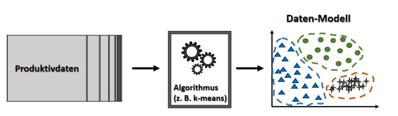 unberwachte verfahren des maschinellen lernens dienen dem data mining also der erkennung von inhalten in daten anhand von sichtbar werdenden strukturen - Lernen Am Modell Beispiele