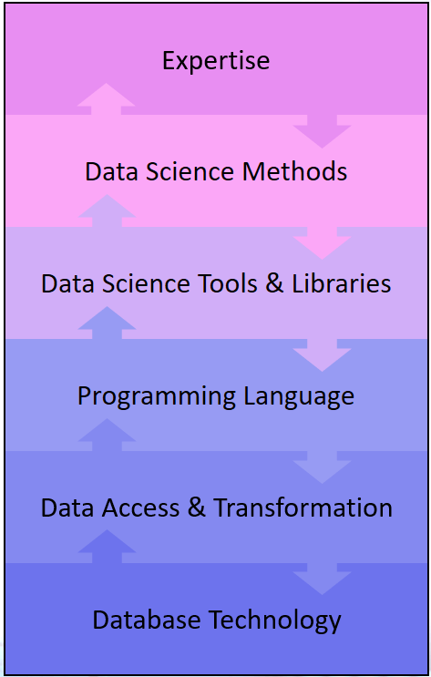 Data Science Knowledge Stack – Abstraction of the Data