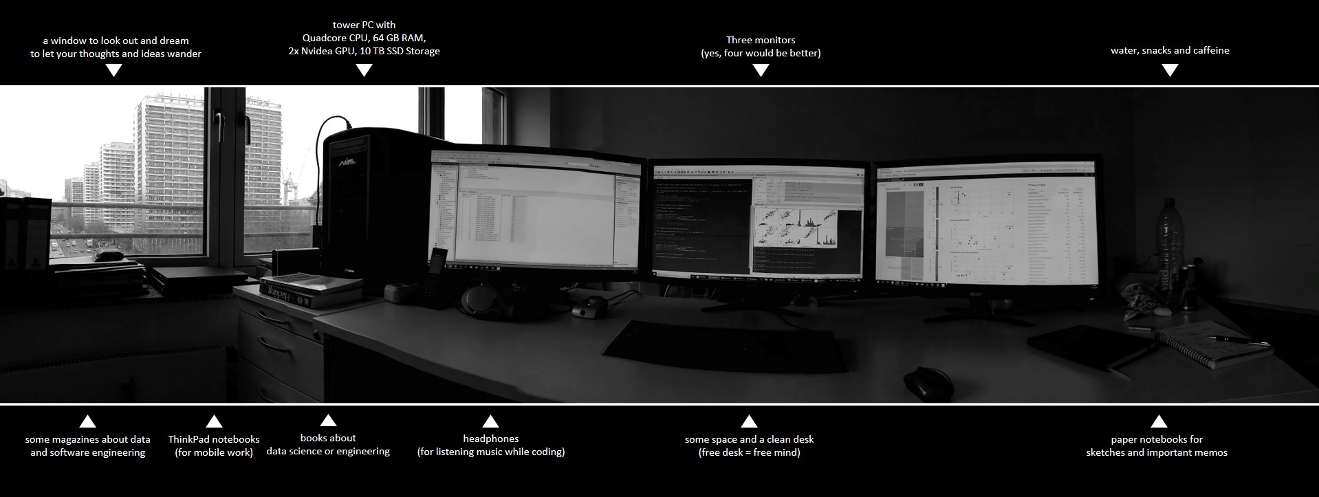 My Desk for Data Science – Data Science Blog