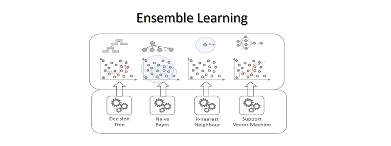 Ensemble Learning – Data Science Blog