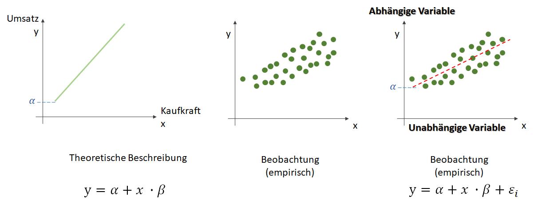 Maschinelles Lernen Klassifikation Vs Regression Data Science Blog