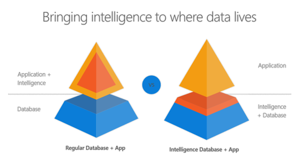 Bringing intelligence to where data lives: Python & R embedded in T