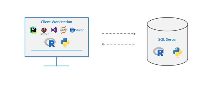 How To Remotely Send R and Python Execution to SQL Server