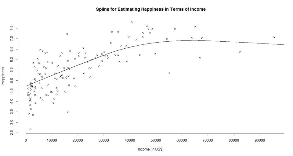 Best polynominal relationship between GDP and happiness.