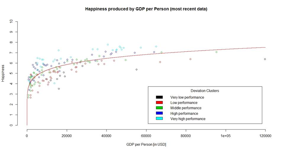 Cobb Douglas relationship between GDP and happiness.