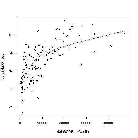 Logarithmic relationship between GDP and happiness.