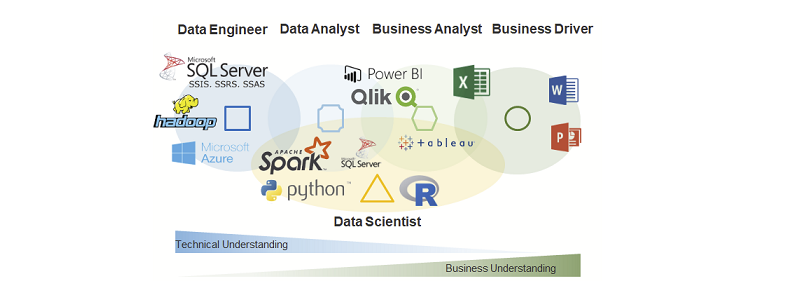 Business Intelligence Organizations – Data Science Blog