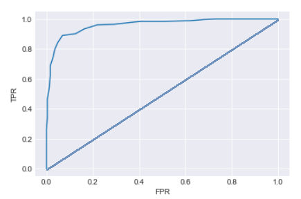 Introduction to ROC Curve – Data Science Blog