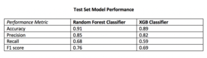 The Random Forest Classifier displayed superior performance across the board