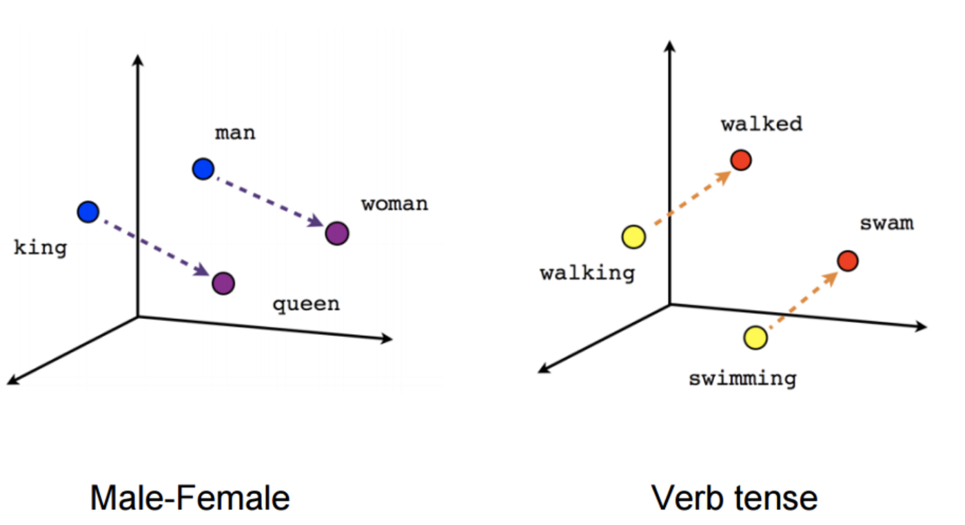 Visual Question Answering with Keras – Part 2: Making