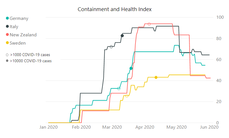 Fig. 3 Oxford COVID-19 Government Response Tracker, the Containment and Health sub-index.