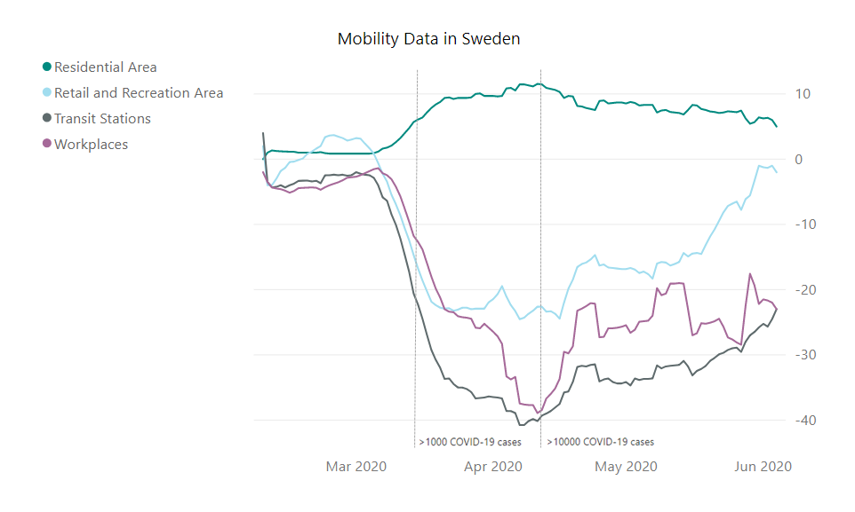 Fig. 1 Moving average (+/- 6 days) of the mobility data in Sweden in four categories.