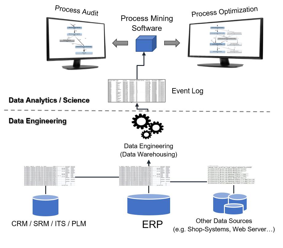 Hier wird ein typischer Process Mining Workflow dargestellt