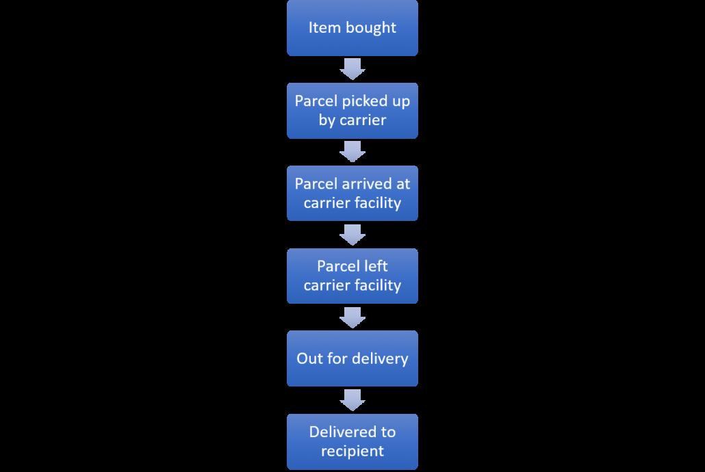 Hier wird die Variante 1 der Demo Daten von Celonis als Grafik dargestellt