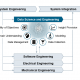 Data Science in Engineering Process - Product Lifecycle Management