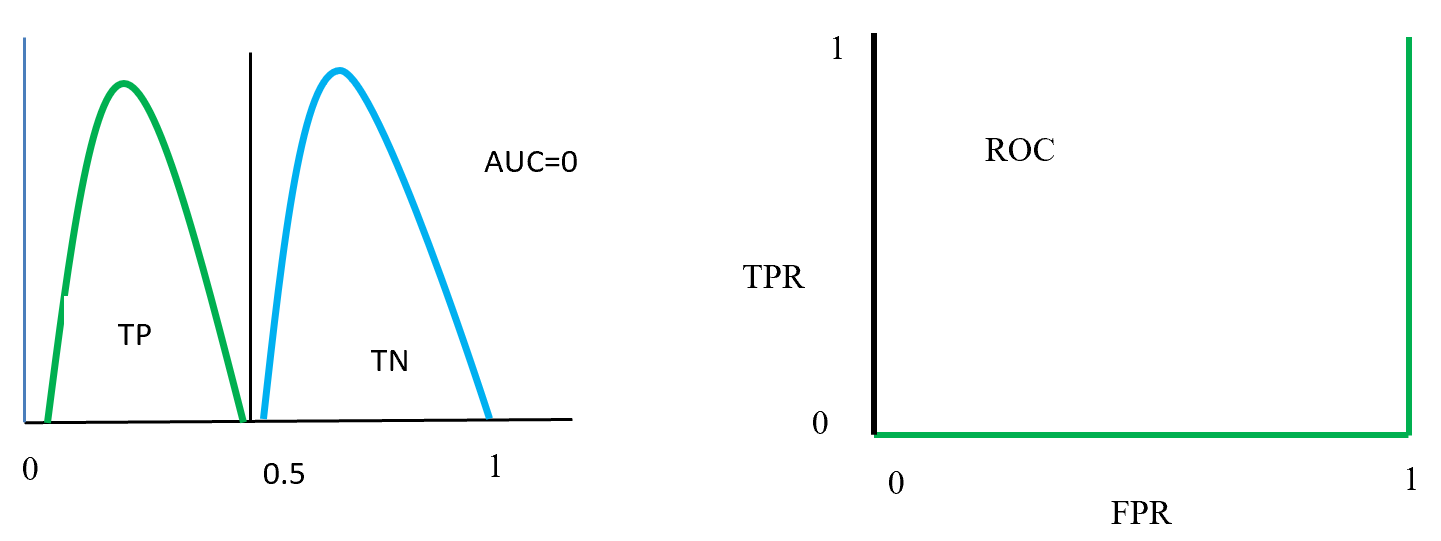 ROC distributions (class swap position distinguished)