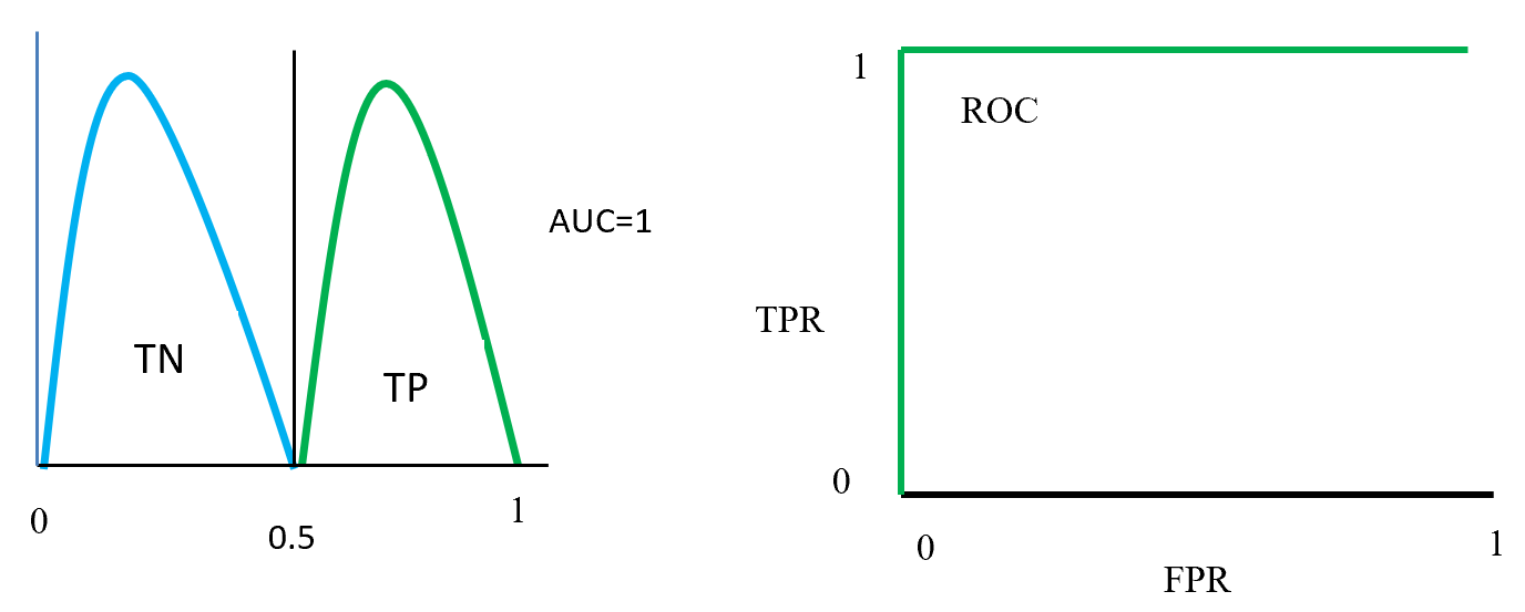 ROC distributions (perfectly distinguished