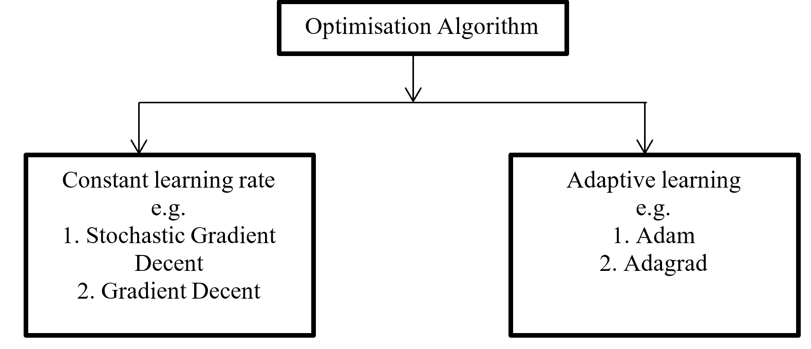 Optimisation Algorithms