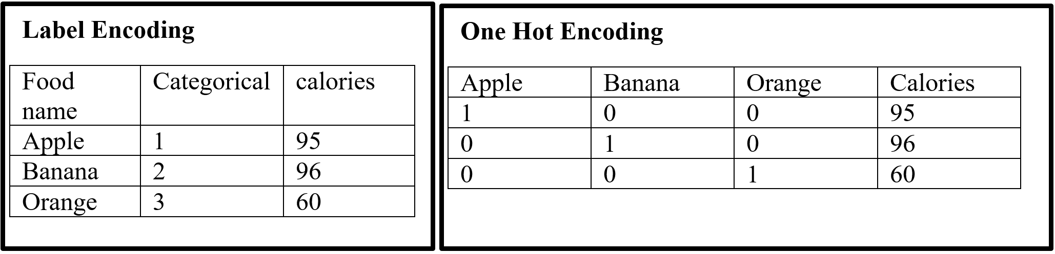 Label Encoding and One-Hot-Encoding