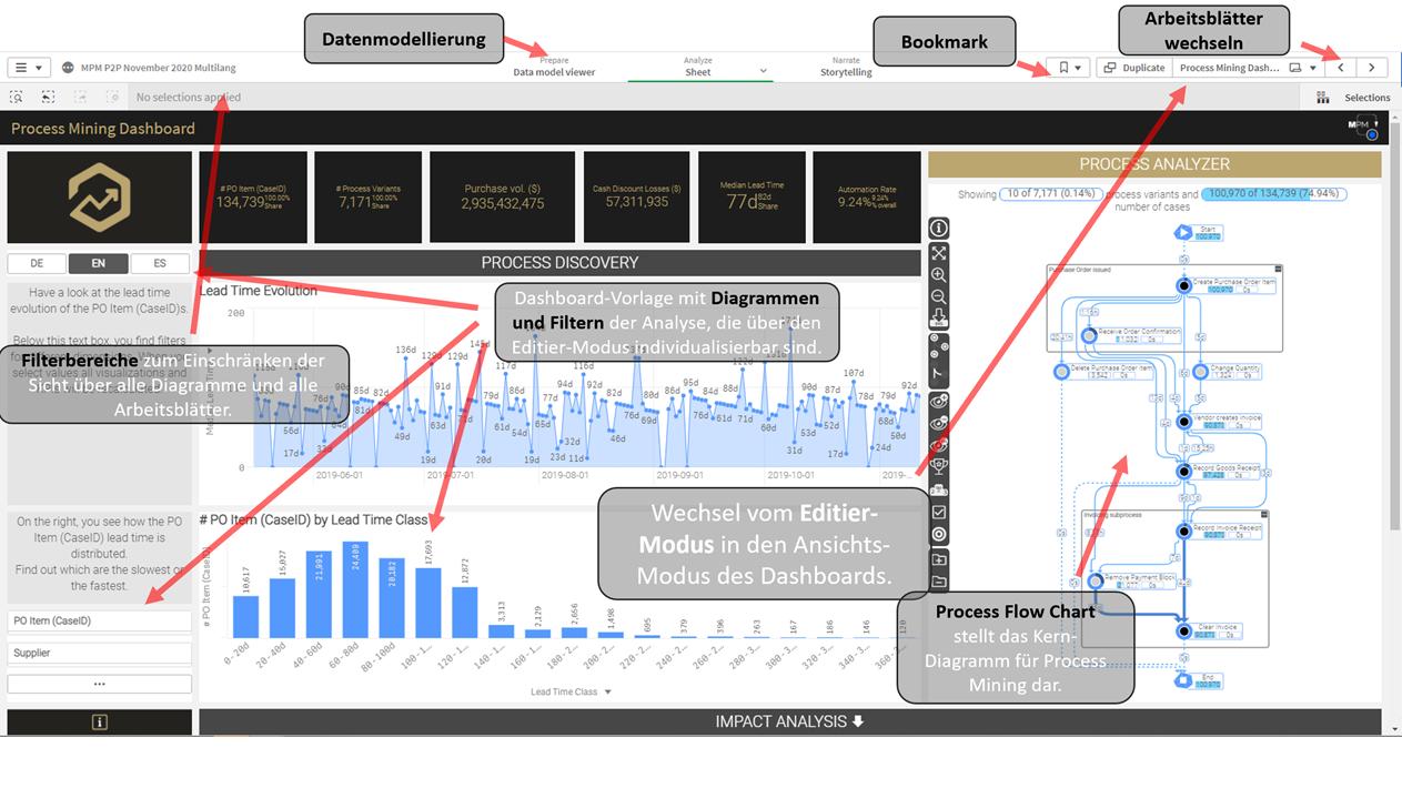 Figure 1 - Übersicht über die wichtigsten Schaltflächen einer Qlik Sense-App