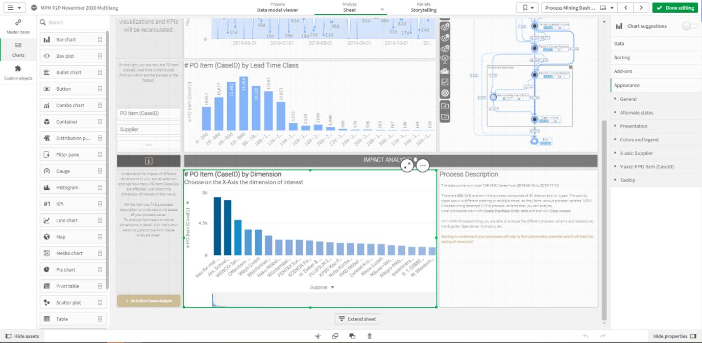 """Figure 2 - Eine QlikSense App im Edit-Modus für """"Professional User""""."""
