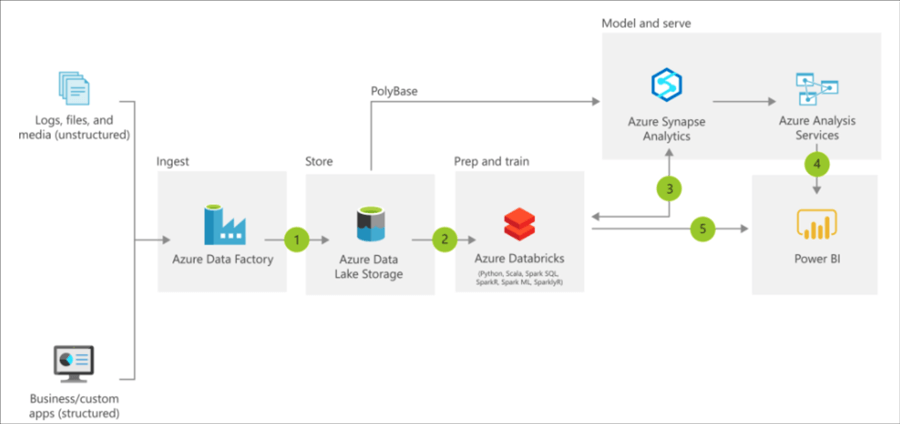 Azure Reference Architecture BI Databrikcs 2019